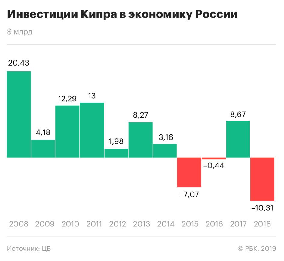 Кипр поставил исторический рекорд по оттоку инвестиций из России