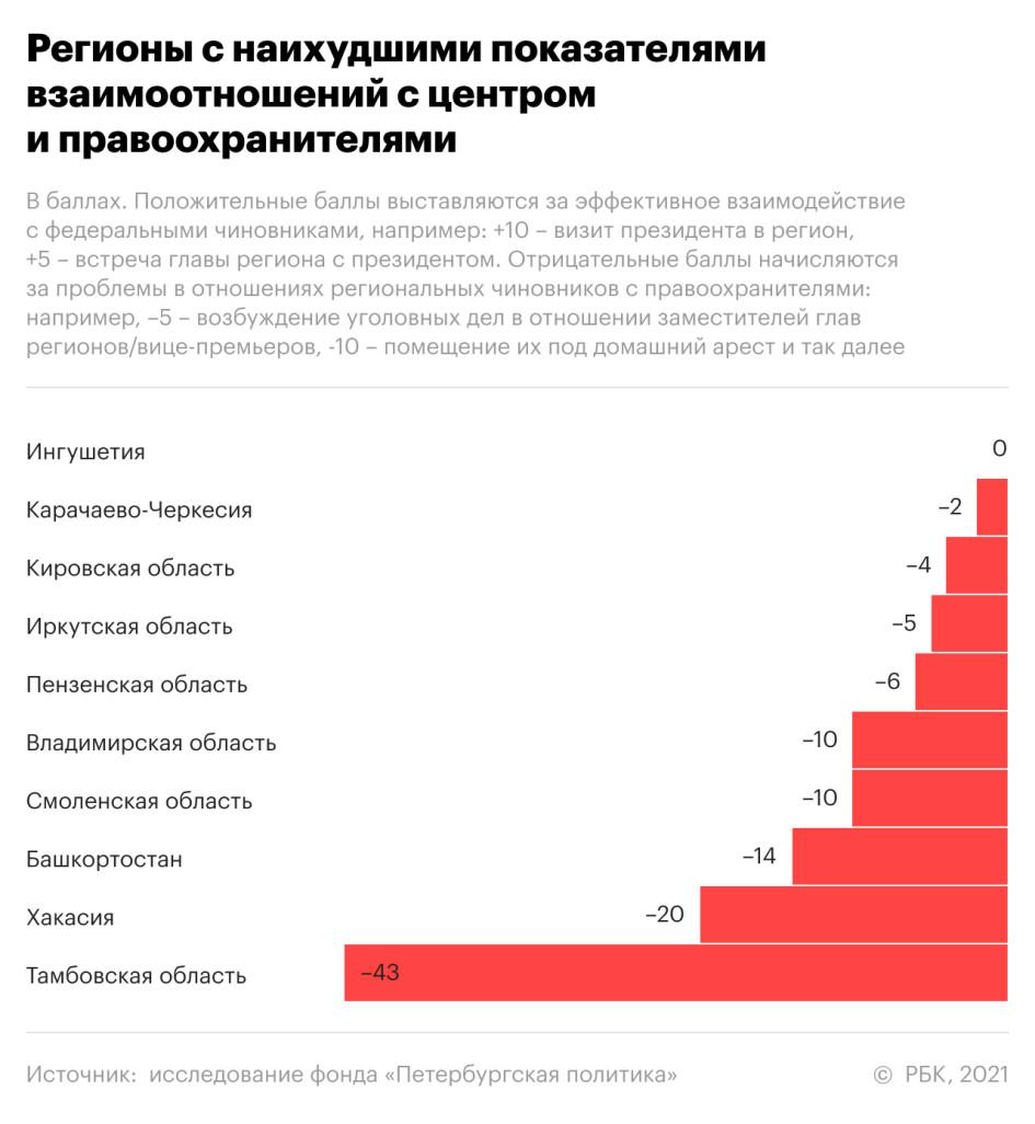 Валентин Коновалов в числе самых неустойчивых губернаторов