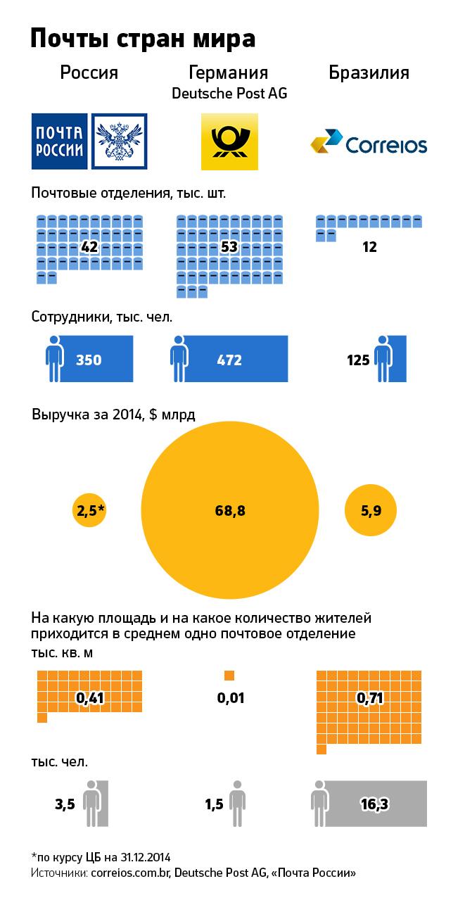 почта россии 2014 доходы запчасти