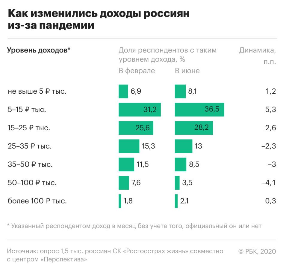 Каждый пятый в России заявил о значительном падении дохода из-за пандемии (+)