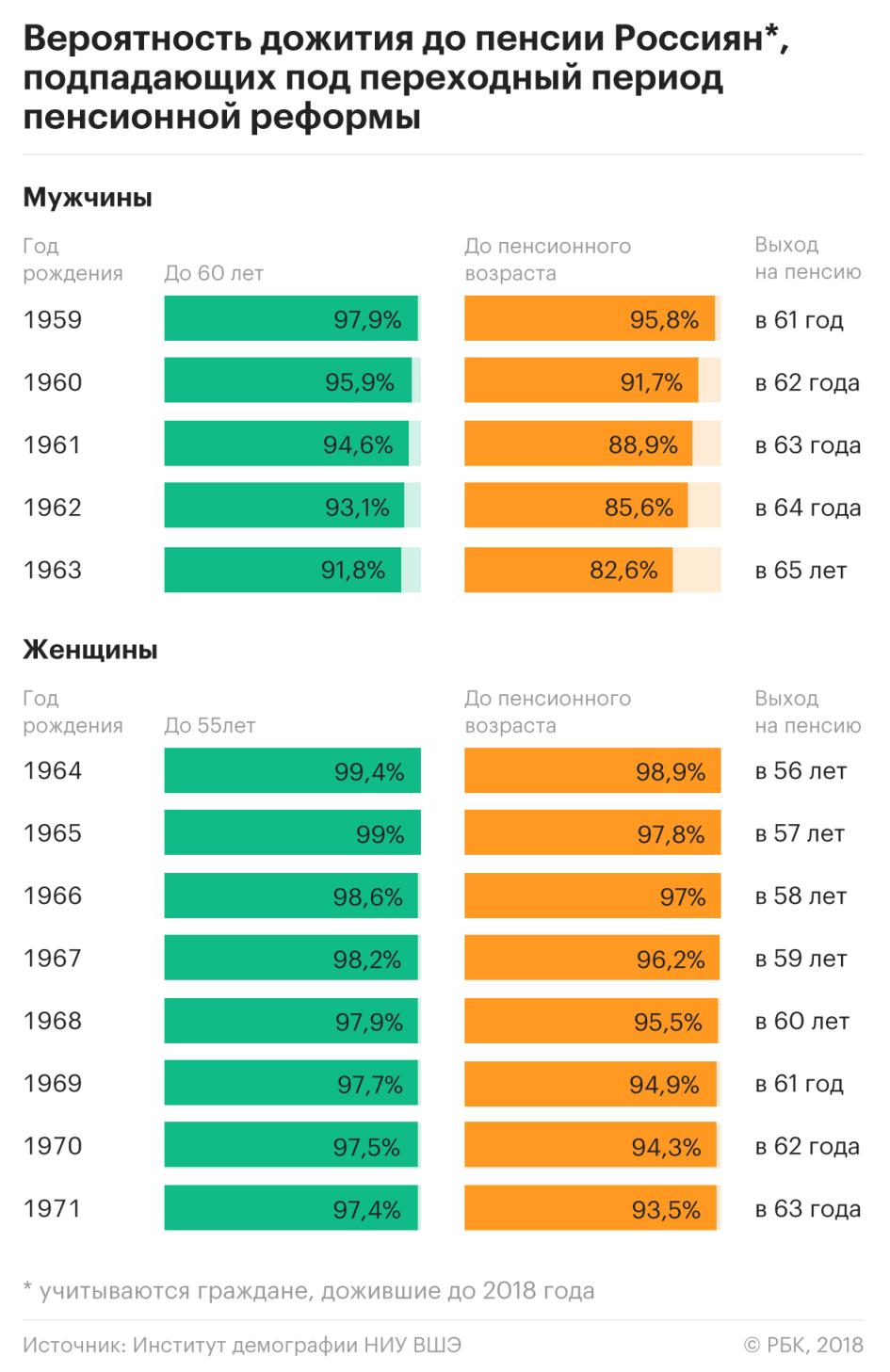 дожитие-до-пенсионного-возраста