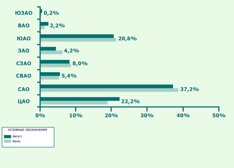 Структура предложения по округам по количеству апартаментов