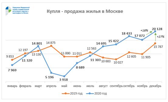 Фото: Управление Росреестра по Москве