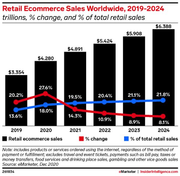 Рост мирового рынка e-commerce по состоянию на декабрь 2020 года с прогнозом до 2024 года