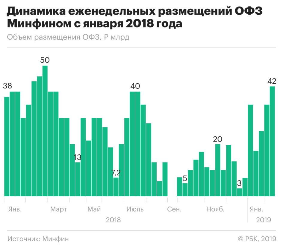 Секрет на ₽42 млрд: закрепит ли Минфин успех на рынке госдолга