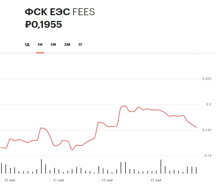 Динамика акций ФСК ЕСЭ за последнюю неделю