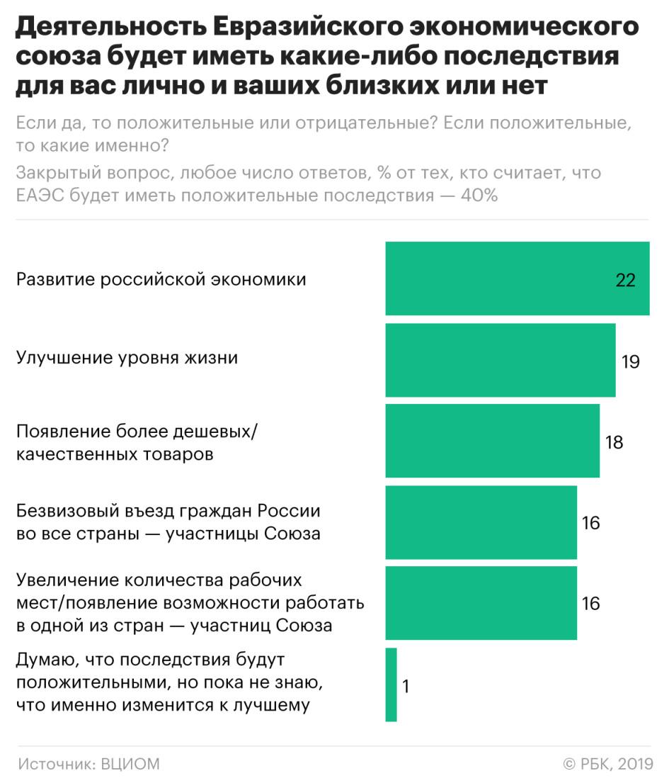Евразийский союз регистрация граждан что нужно чтобы купить медицинскую книжку