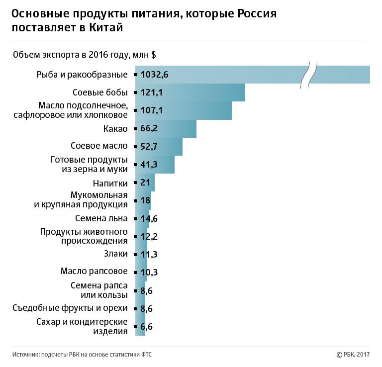 Статистика по элеваторам россии автосервисы фольксваген транспортер