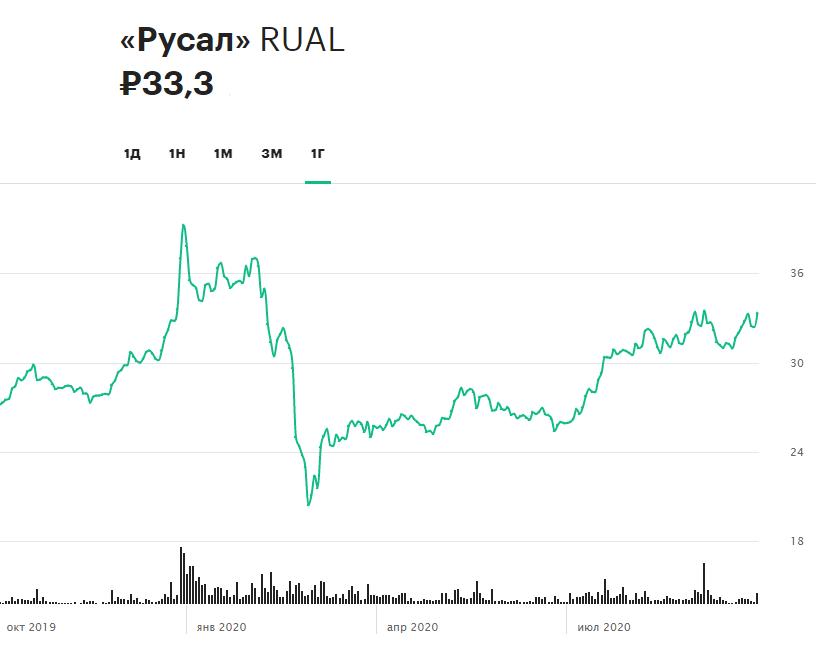 Динамика акций «Русала» за 12 месяцев