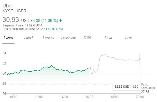 Динамика акций Uber на торгах после завершения основной сессии 7 мая
