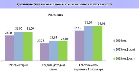 Доклад ГУП «Петербургский метрополитен» обитогах деятельности за2015 год иобосновных мероприятиях на2016 год