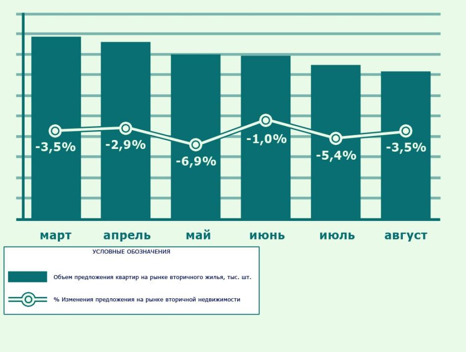 Динамика предложения квартир на рынке вторичного жилья Москвы