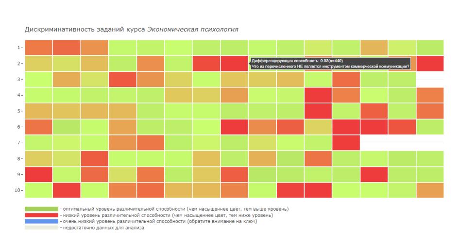Карта качества заданий по десяти темам курса. Красным отображаются задания низкого качества, которые нужно заменить