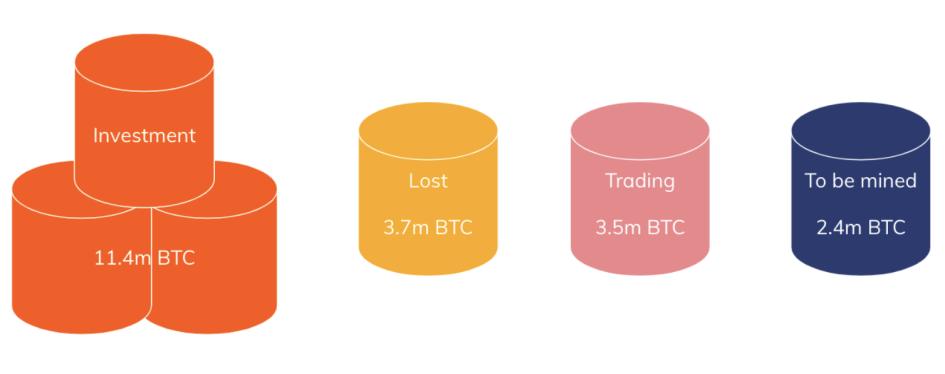Распределение Bitcoin