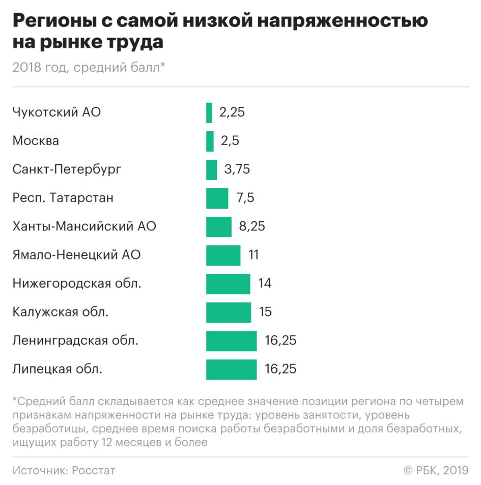 показатели численности занятых в экономике