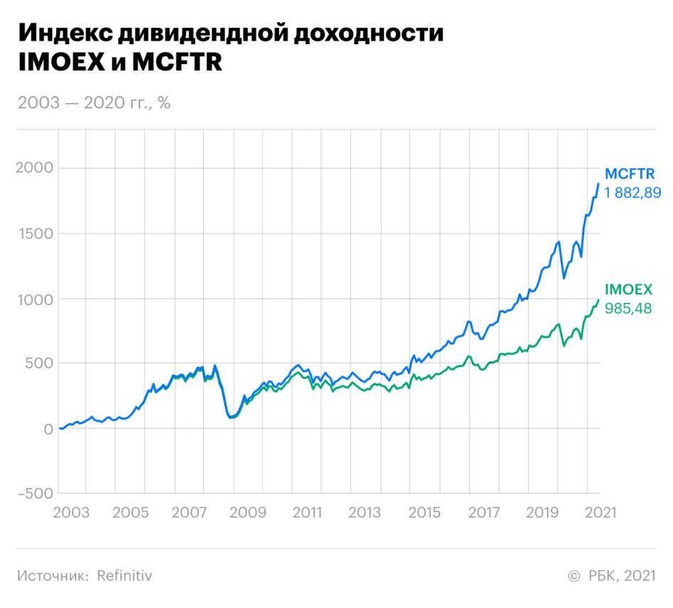 «На пьедестале доходности». Сезон дивидендных выплат в России