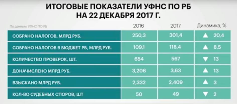 Реквизиты кармаскалинской башкортостан налоговой для оплаты налога