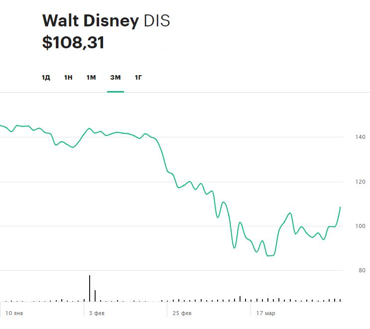 Динамика акций Disney за последние три месяца