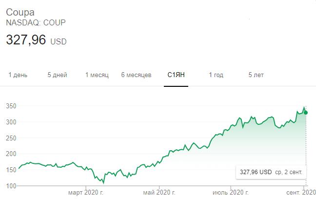 Динамика акций Сoupa Software в 2020 году