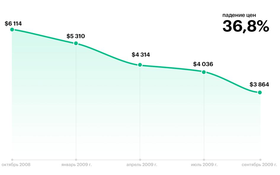 Динамика средней стоимости жилья в Москве, $ за 1 кв. м