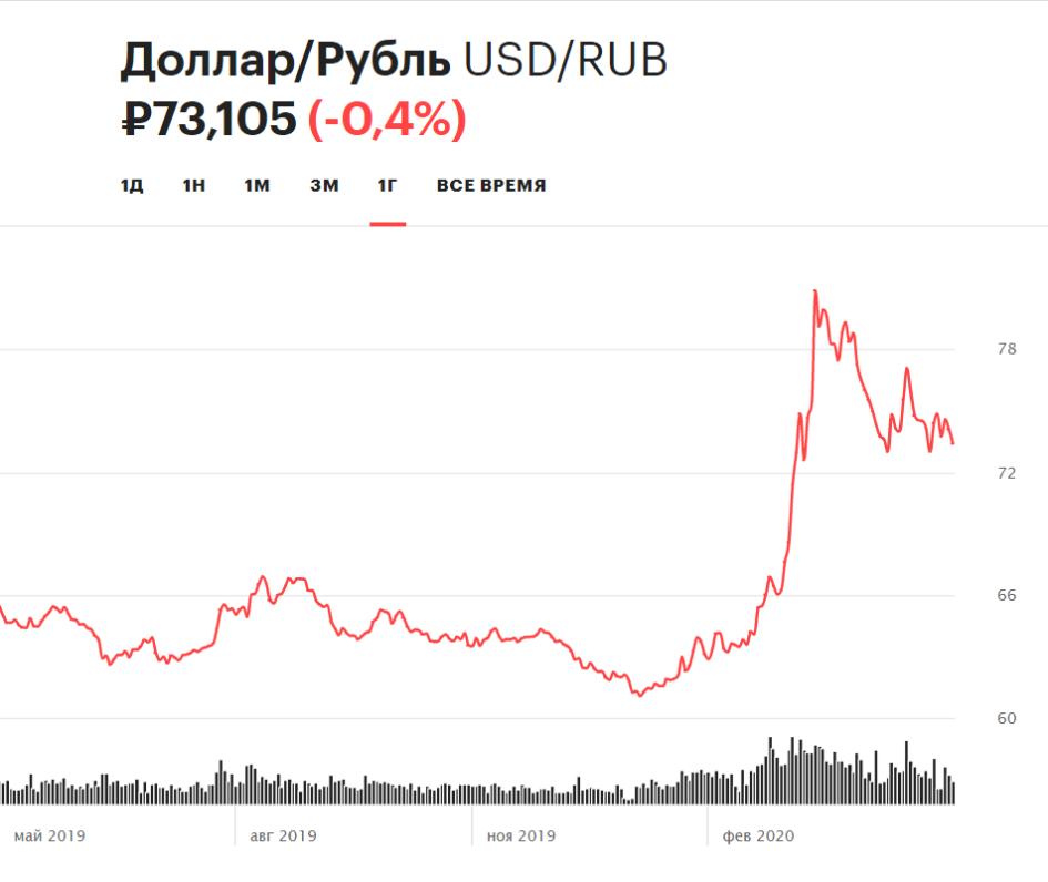 Курс доллара на минимуме с начала мая. Что будет с рублем на этой неделе?  :: Новости :: РБК Инвестиции