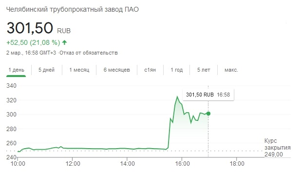 Акции ЧТПЗ взлетели на 35% после новостей о возможной продаже предприятия
