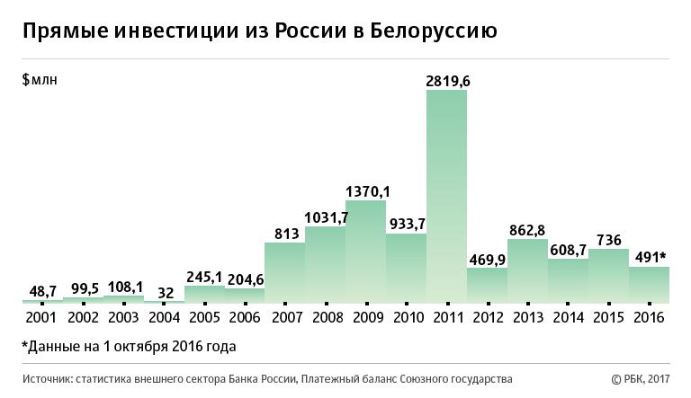 Помощь в кредите в беларуси