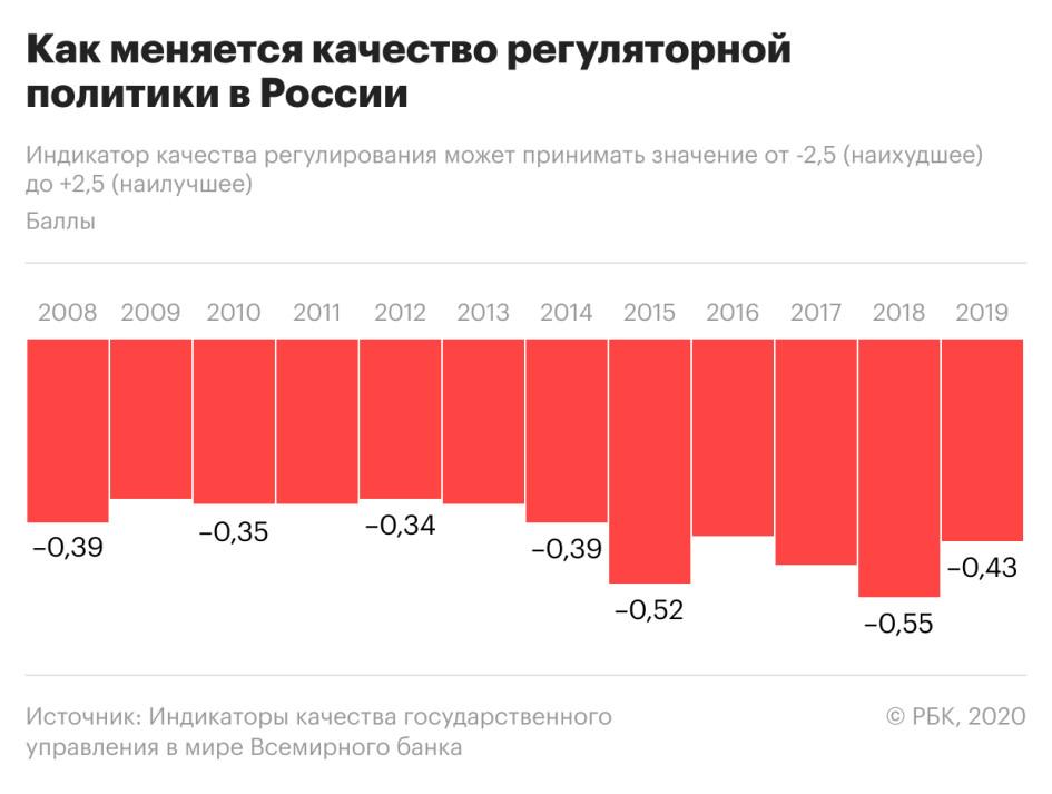 Россия приподнялась на «регуляторной гильотине»