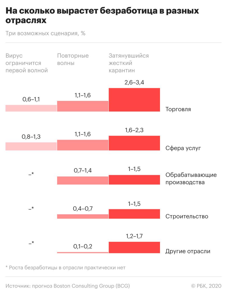 Прогноз уровня безработицы по отраслям