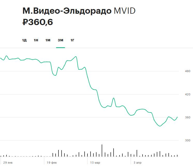 Динамика акций «М.Видео-Эльдорадо» за последние три месяца