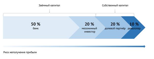 Схема распределения капитала спривлечением мезонинного кредита идолевого партнера