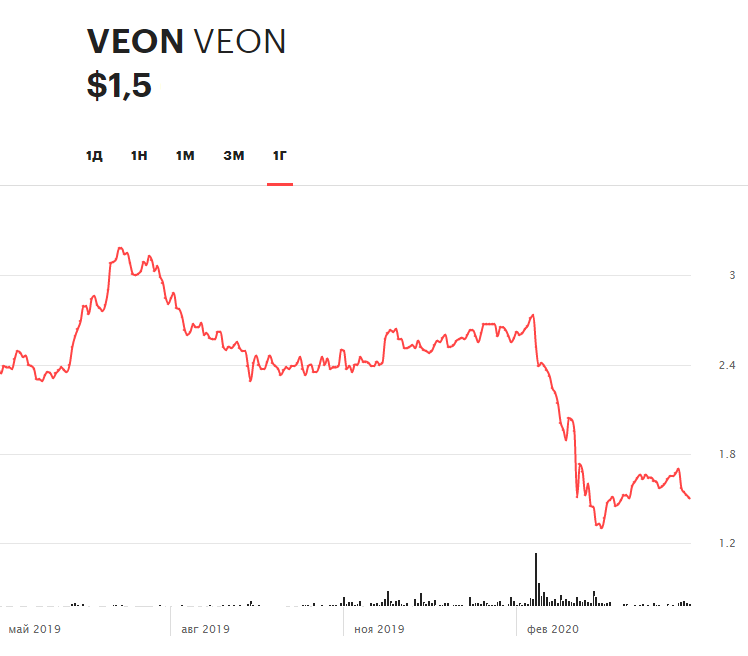 Динамика акций VEON на бирже NASDAQ за последние 12 месяцев