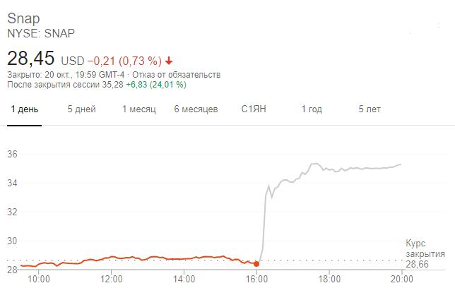 Динамика акций Snap Inc после завершения основной сессии на бирже Нью-Йорка 20 октября 2020