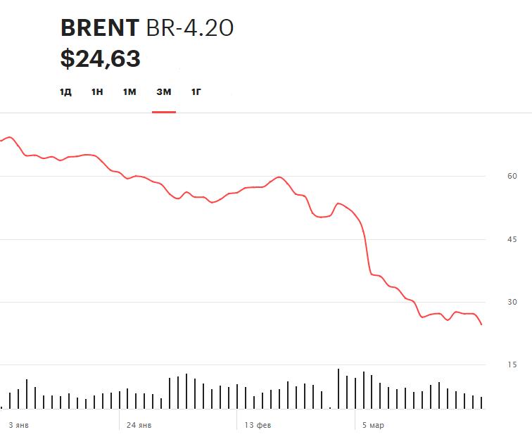 Динамика цен на нефть марки Brent за последние три месяца