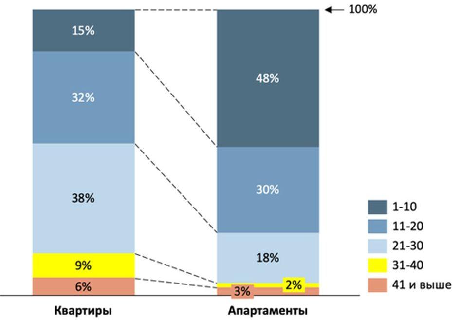 Структура новостроек Москвы по этажности в разных сегментах, %