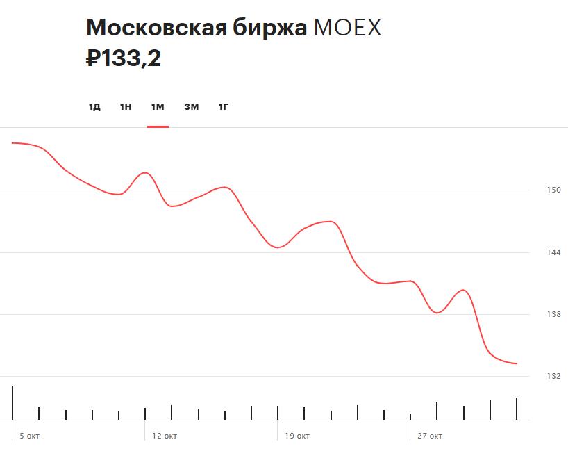 Динамика акций Московской биржи за последний месяц