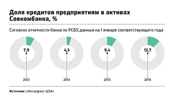 Кмб банк г.ижевск потребительский кредит в 2009 году микрозайм без справок