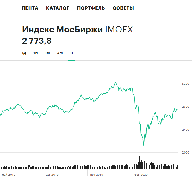 Динамика индекса Московской биржи за последние 12 месяцев