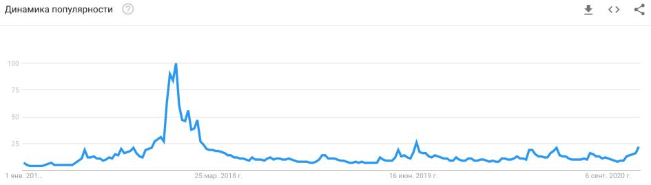 Динамика популярности Bitcoin в поисковой системе Google