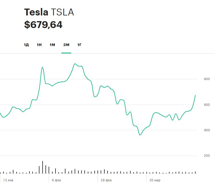 Динамика акций Tesla за последние три месяца