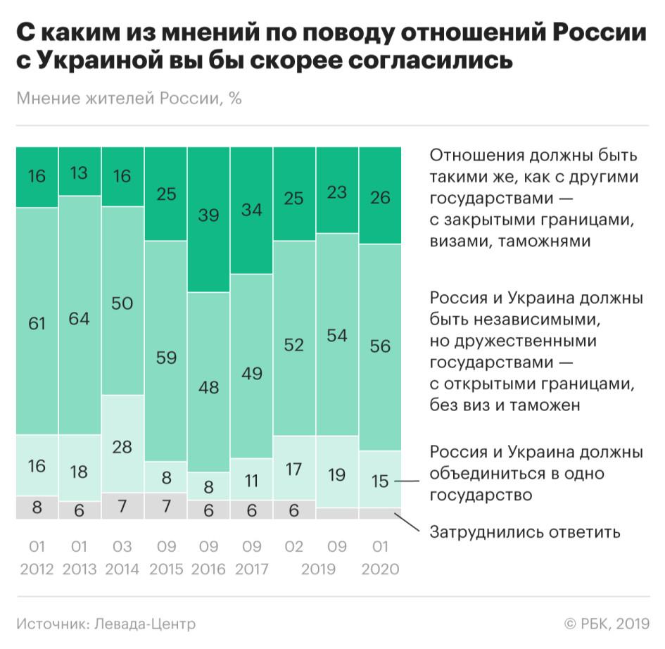 Социологи заметили ухудшение отношения россиян к Украине