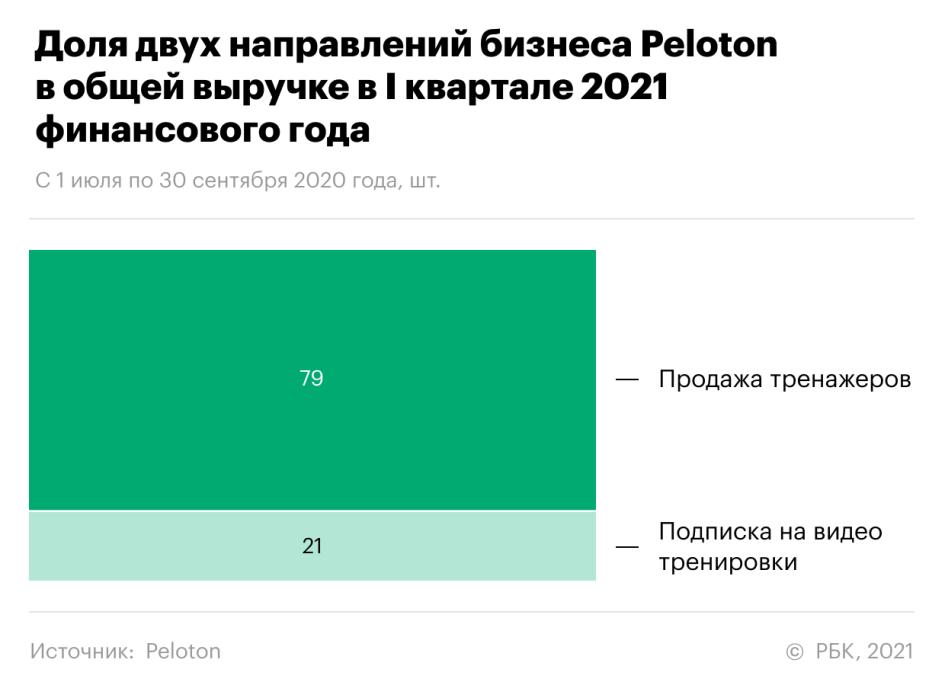 «Peloton продает счастье». Как акции компании выросли на 467% за 1,5 года