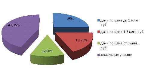 Структура спроса в сегменте дешевой загородной недвижимости Московской области,  ноябрь 2013 года