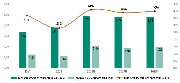 Соотношение спроса и предложения на первичном рынке Москвы в 2014–2018 гг.
