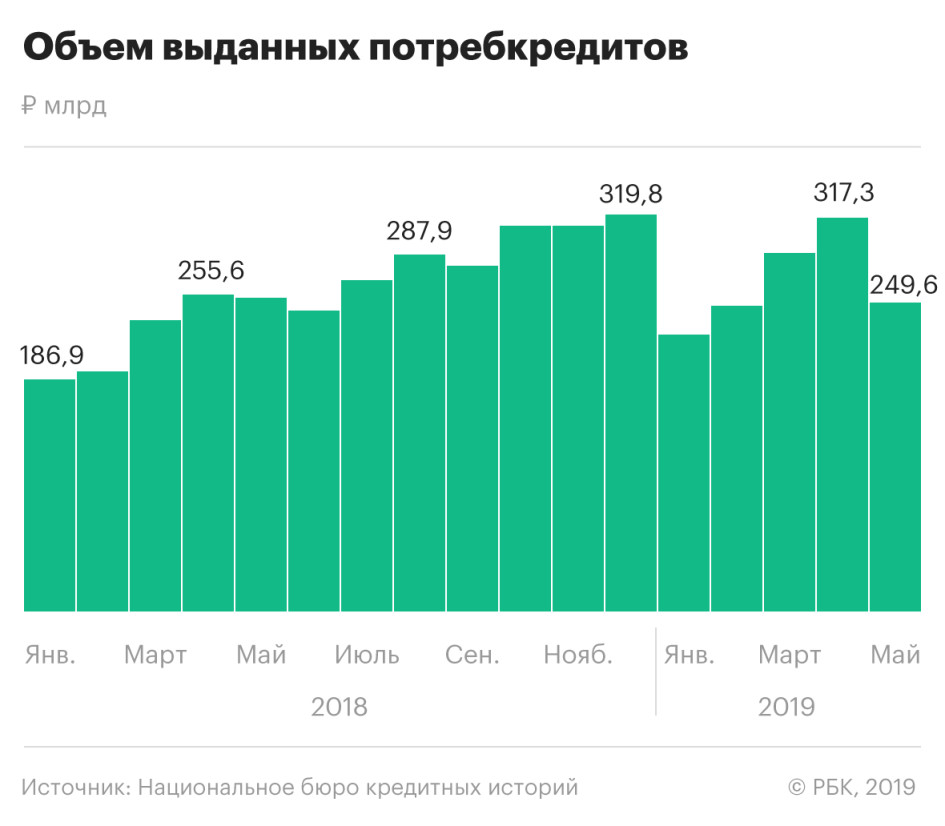 количество выданных потребительских кредитов