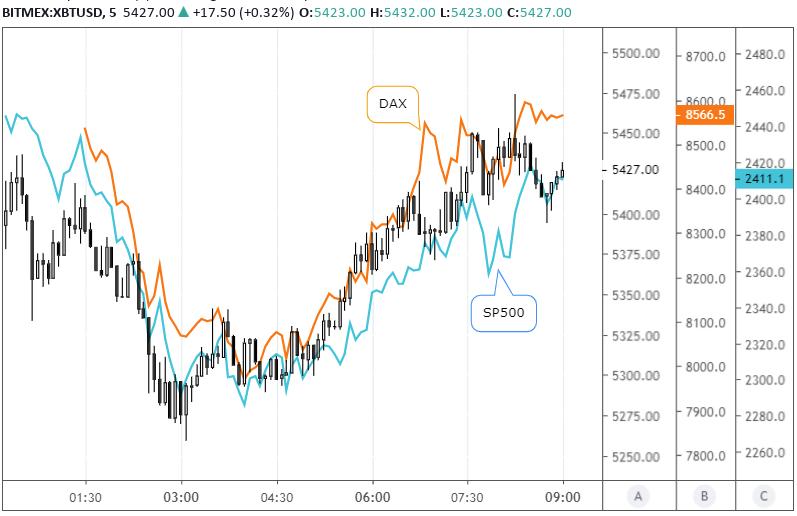 Фото: Корреляция между биткоином, DAX и S&P 500