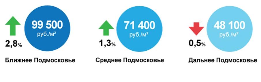 Изменение средней удельной цены предложения на вторичном рынке жилья Московской области с начала 2013г.