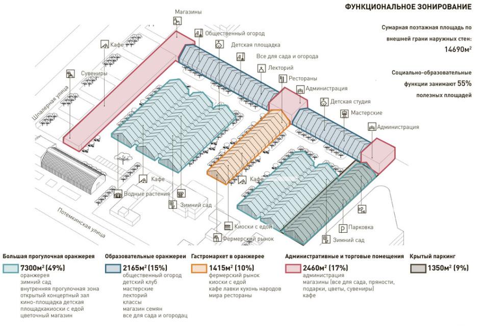 План реконструкции оранжерей Таврического сада