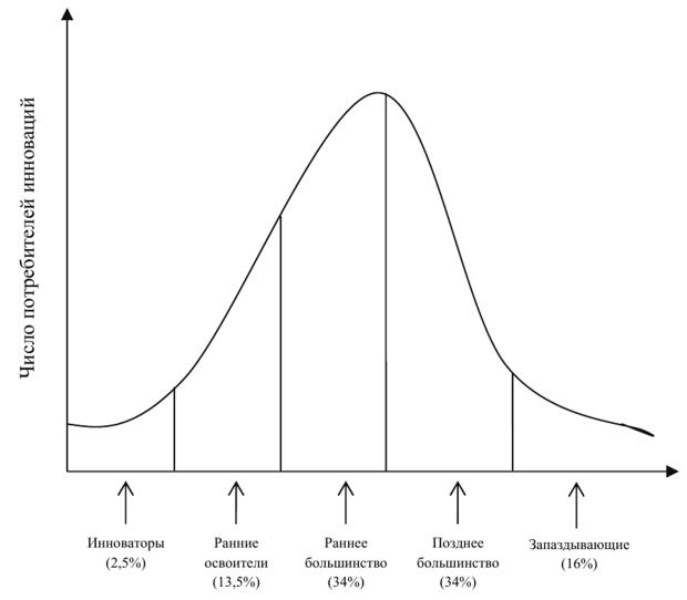 Кривая диффузии инноваций Эверетта Роджерса