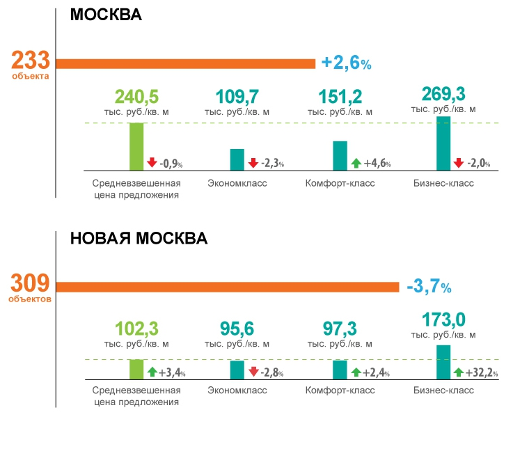 Цены на квартиры в новостройках Москвы на 1 января 2015г.